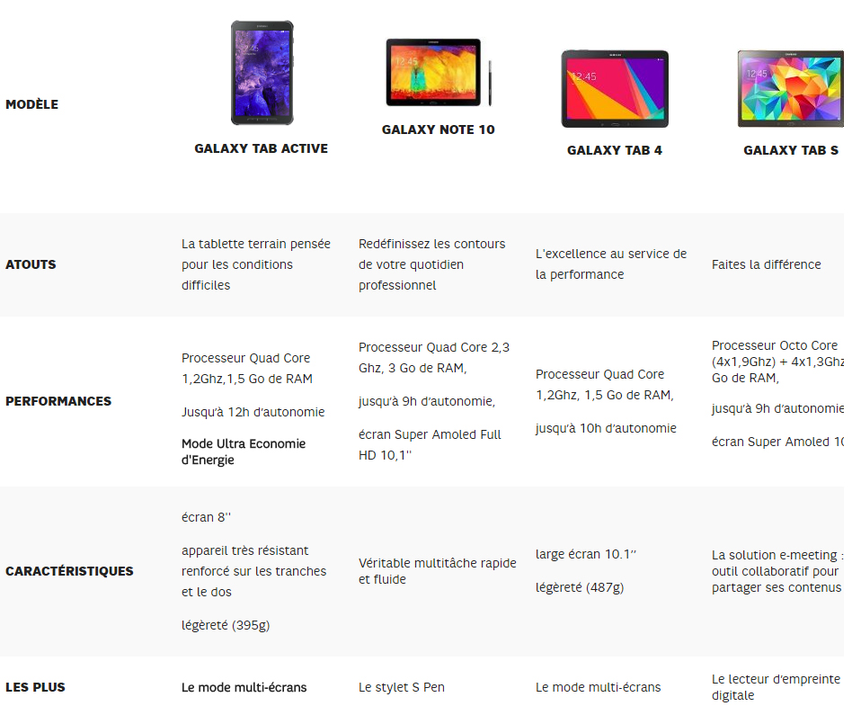 Tableau des tablettes Galaxy Tab Active, Galaxy Note 10, Galaxy Tab 4 et Galaxy Tab S - Axydis Distributeur SFR Business